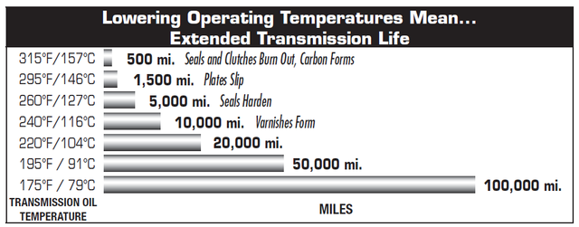 Transmission oil temperature vs. Transmission life expectancy